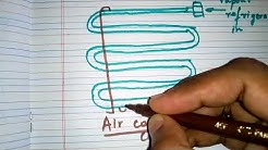 Air cooled condenser: Diploma Mechanical