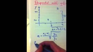 Eksponentiel model gennem to punkter - grafisk