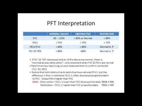 Pulmonay Function Test Interpretation Made Easy