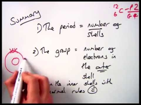 Groups, Periods and Electronic Configuration