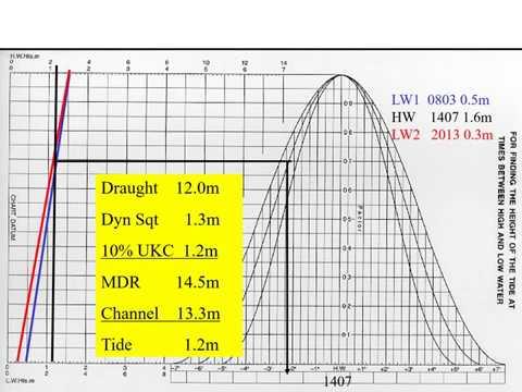 Tidal window calculations - Tides (Coastal Navigation)