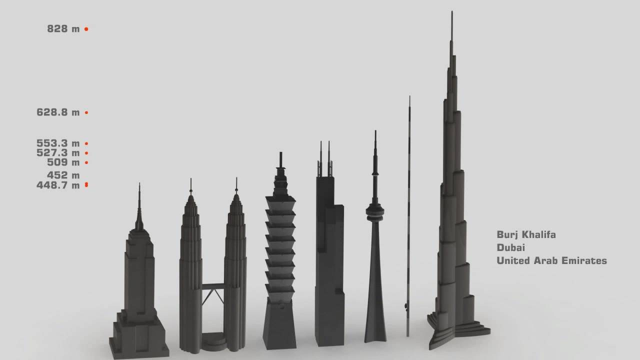 Tallest Structure Size Comparison A Few Of The Popular