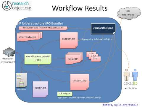 The Research Object Initiative: Frameworks and Use Cases