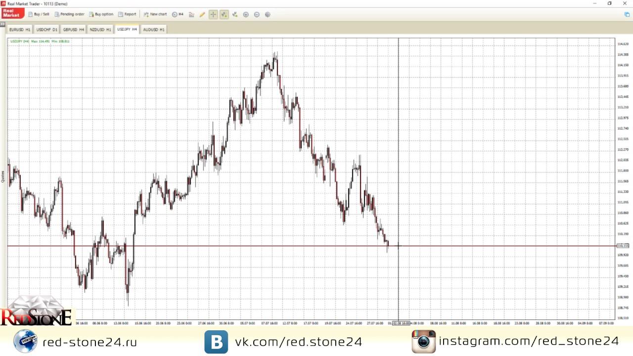 Технический анализ порынку форекс стратегия на ма форекс