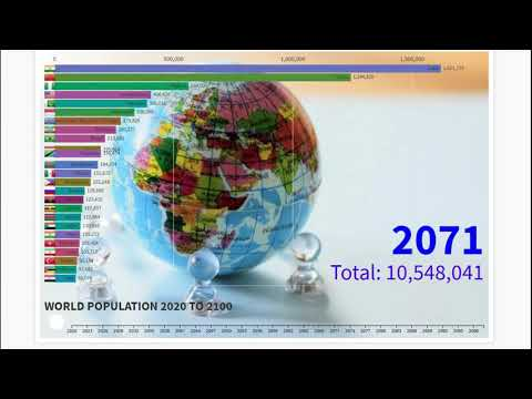World Population Projection, 2020 to 2100