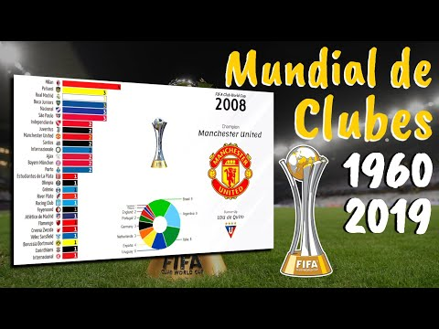Intercontinental Cup & Club World Cup FIFA 1960 - 2019 • List of Champions