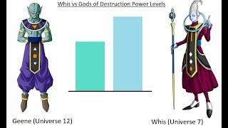 Whis vs Hakaishins Power Levels - Dragon Ball Super