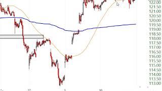 Stock Market Analysis February 16 2020