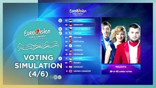 2018 Eurovision Song Contest · Voting Simulation (Part 4/6) (Jury Voting)