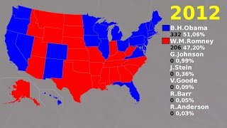 History of United States presidental elections 1789-2016