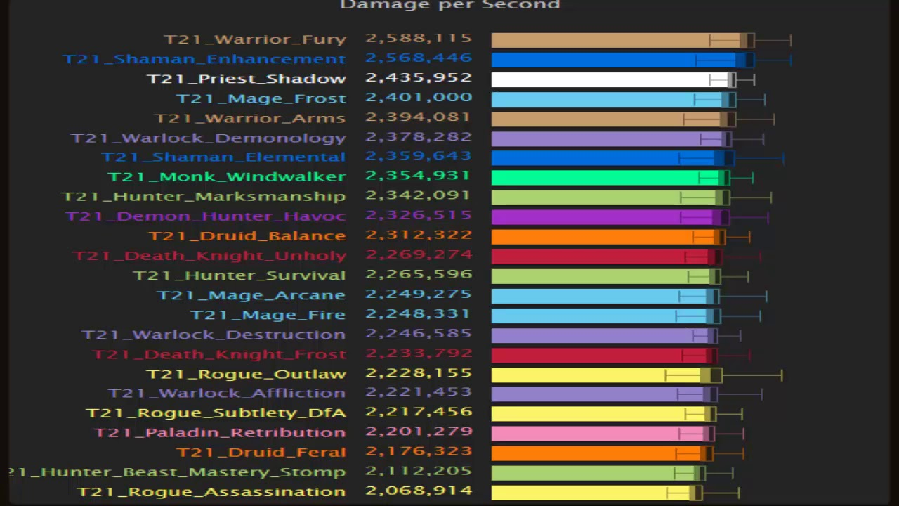 Wow Legion Highest Dps Classes In Antorus 7 3 5 Youtube