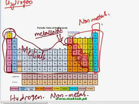 Fsc Chemistry Book 2 Ch 1 Lec 2 The Modern Periodic Table Part 2