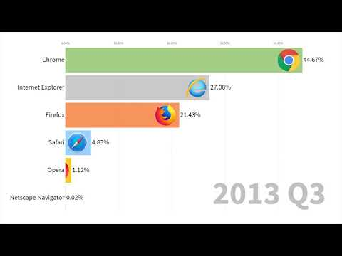 Usage Share of Internet Browsers 1996 - 2019