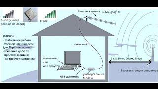 Тестування опромінювача 3G АХ-2000 OFFSET