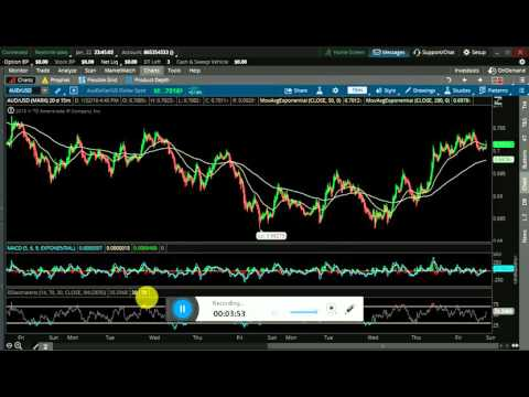 Heiken Ashi Strategy - How to Use the - Forex Trading