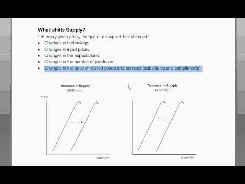 Shifts to Demand or Supply Curves - Intro to Microeconomics