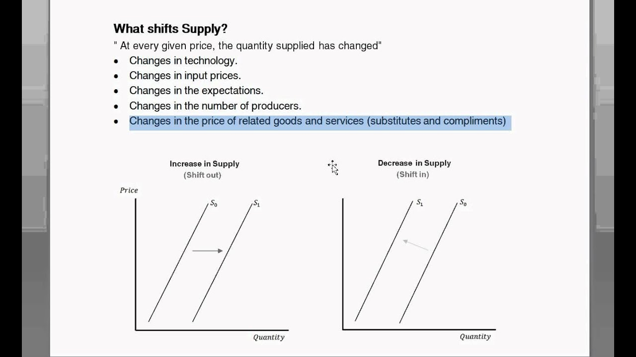 Shifts to Demand or Supply Curves - Intro to ...