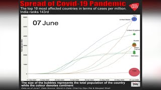 Top 10 Countries With High COVID-19 Cases Proportional To Its Population;   India ranks 143rd | DIU