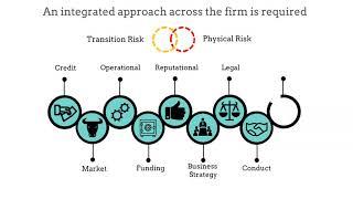 Tribus Climate risk management proposition