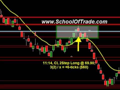 Continuous Contracts for Futures Day Trading; S&P Futures, Crude Oil Futures