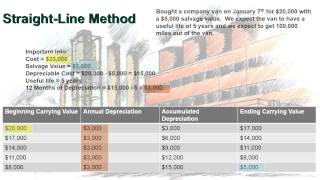 Depreciation Method Examples - Straight Line, DDB, Units of Production