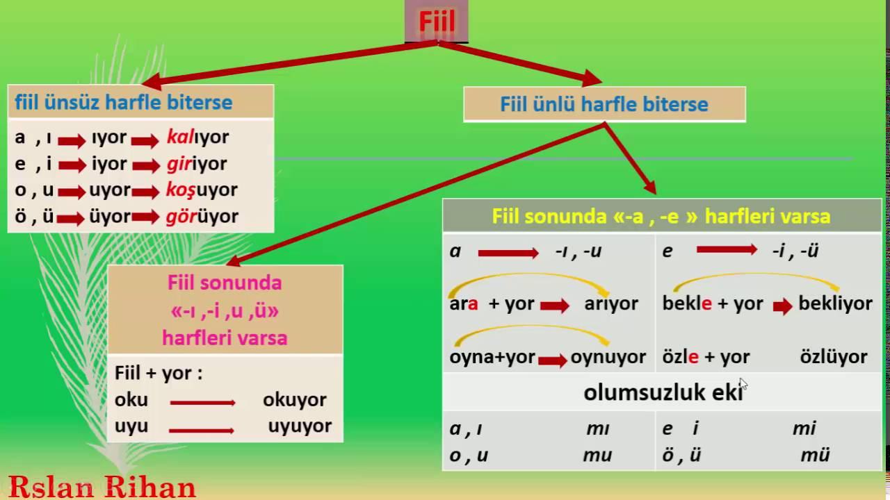 تعلم اللغة التركية (الدرس 7 من المستوى الأول A1) (الزمن المضارع)