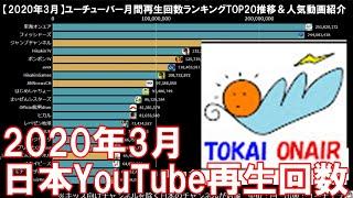 【3月】日本ユーチューバー月間視聴回数ランキングTOP20推移&人気動画紹介【日本YouTube】