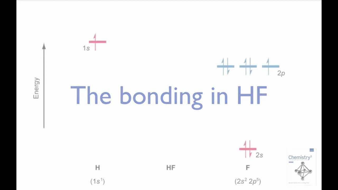 Constructing The Hf Molecular Orbital Energy Level Diagram