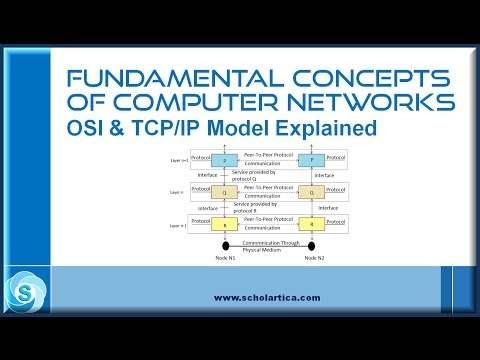 Fundamental Concepts of Computer Networks: Part 2 - OSI & TCP/IP Model Explained