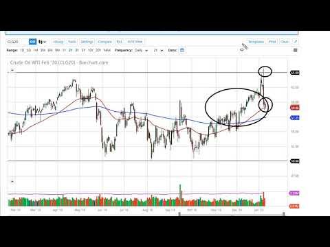 WTI Crude Oil and Natural Gas Forecast January 13, 2020