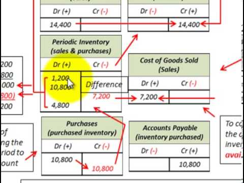 Periodic Inventory Accounting Basics (Purchases, Inventory & Cost Of Goods Sold)