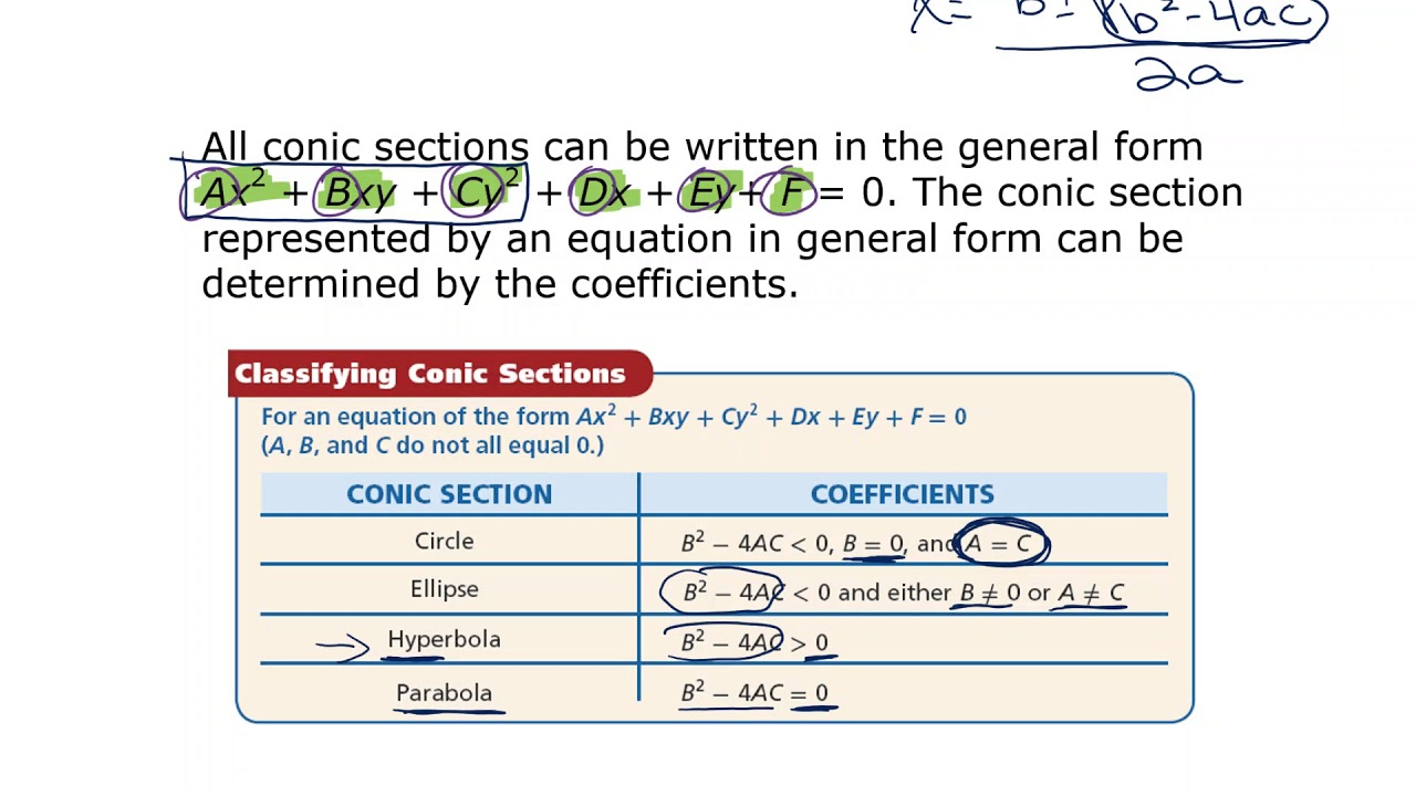 10-6 Identifying Conic Sections - YouTube