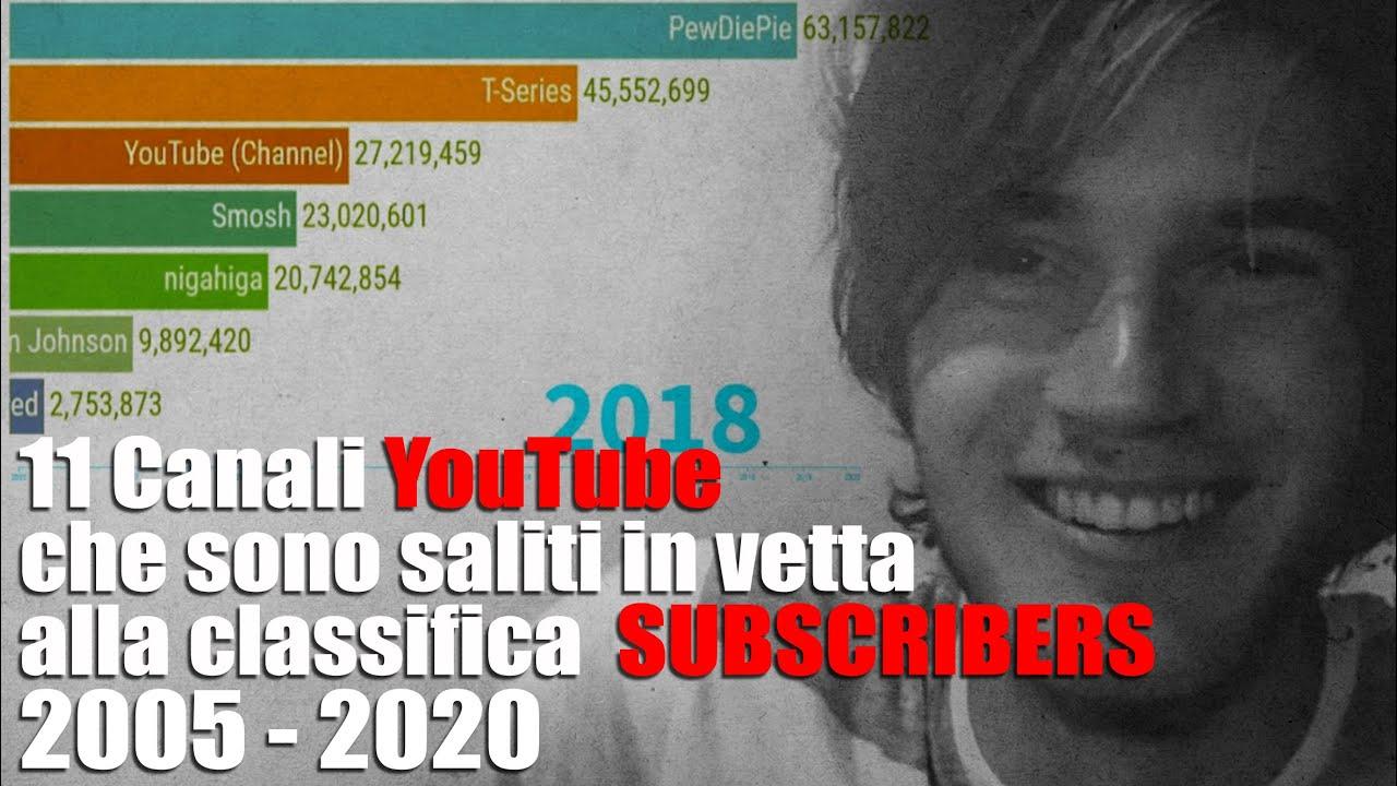 11 Canali YouTube che sono saliti in vetta alla classifica subscribers (2005-2020)