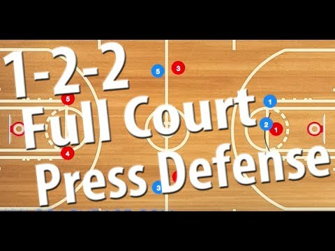 1-2-2 Full Court Press Zone Basketball Defense | Full Court Press Defense