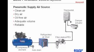 Introduction to Pneumatic Control Systems: Clip 1 of 5
