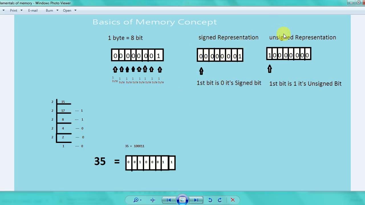 memory in c programming language tamil | c language in tamil | c tutorial  in tamil