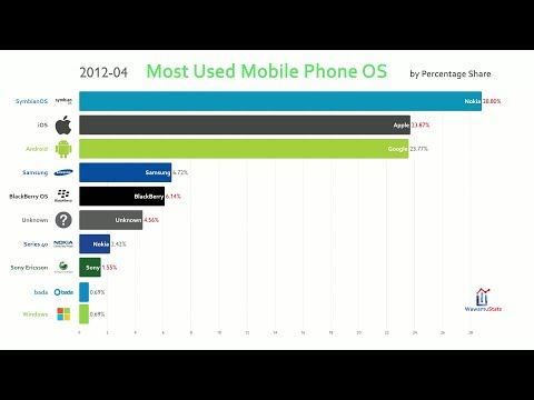 Most Used Mobile Phone Operating System (OS) (2009-2019)
