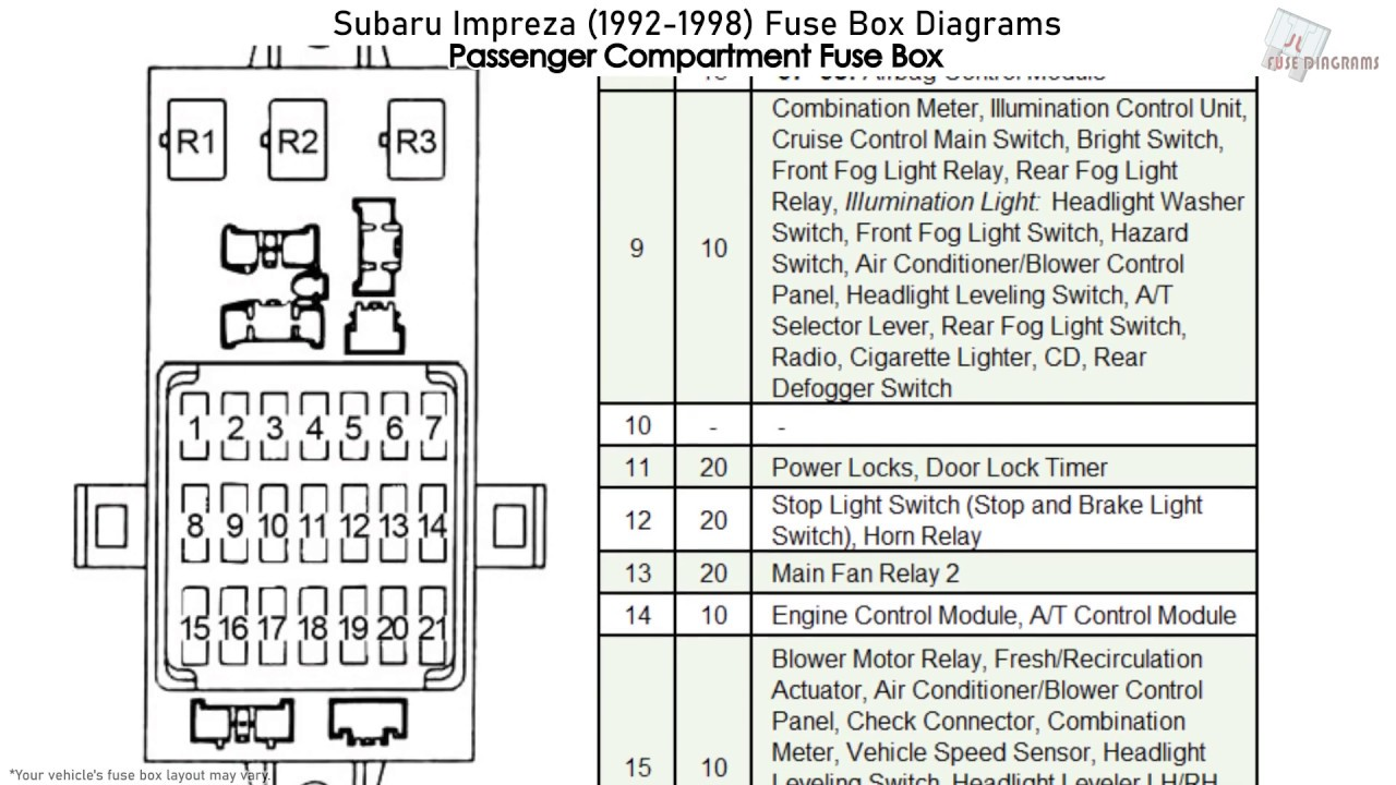 Subaru Impreza (1992-1998) Fuse Box Diagrams - YouTube | 97 Subaru Impreza Outback Fuse Box |  | YouTube