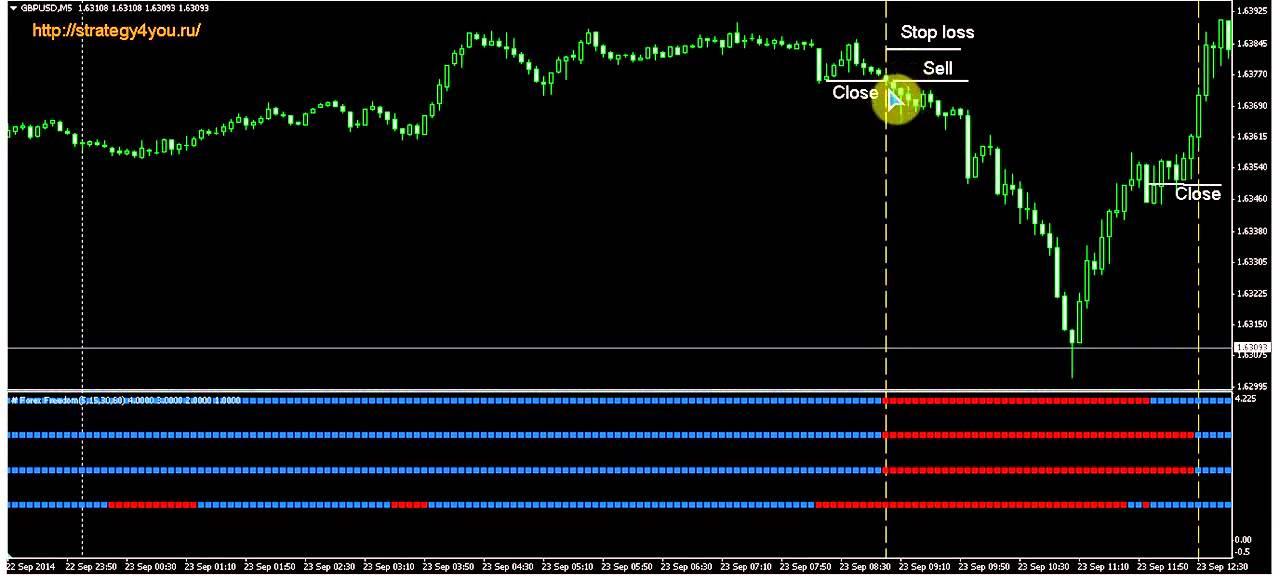 Стратегії форекс yento dollar