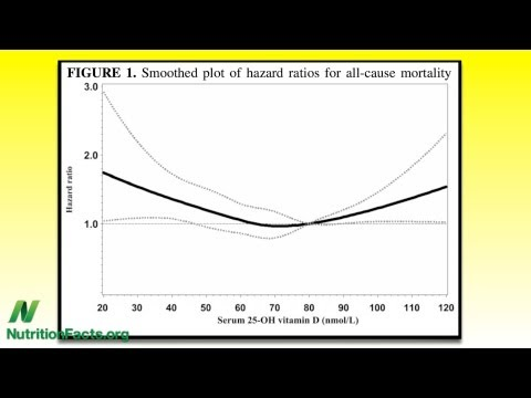 Vitamin D and mortality may be a U-shaped curve