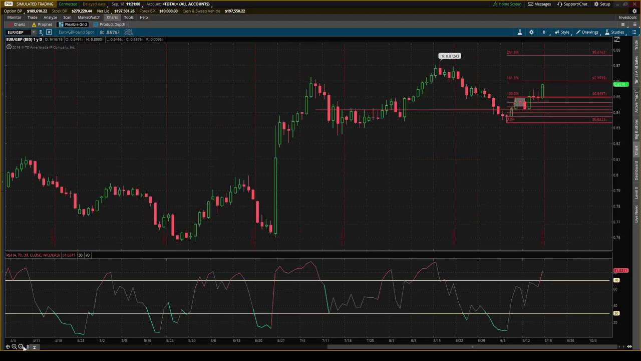Quick Fibonacci Practicing Video with ThinkOrSwim using the EURGBP Currency  Pair