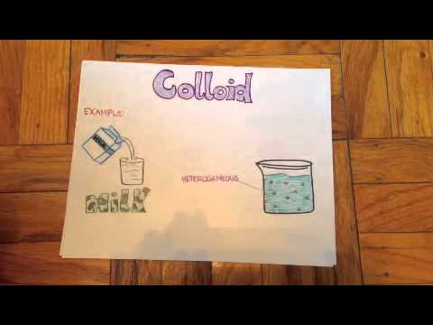 Solutions Colloids And Suspension Lessons Tes Teach