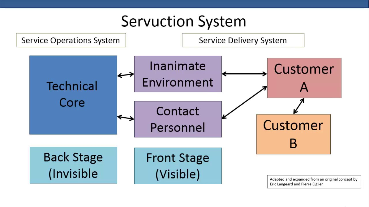 service encounters Background interaction between service provider and customer is the primary core of service businesses of different natures, and the influence of trust on service quality and customer satisfaction could not be ignored in interpersonal-based service encounters.