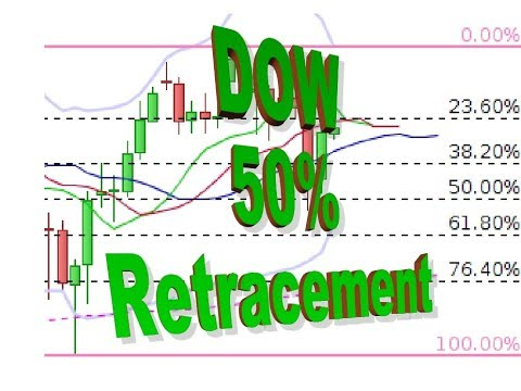 DOW Today 31 May, break higher sets up 25800 as a target
