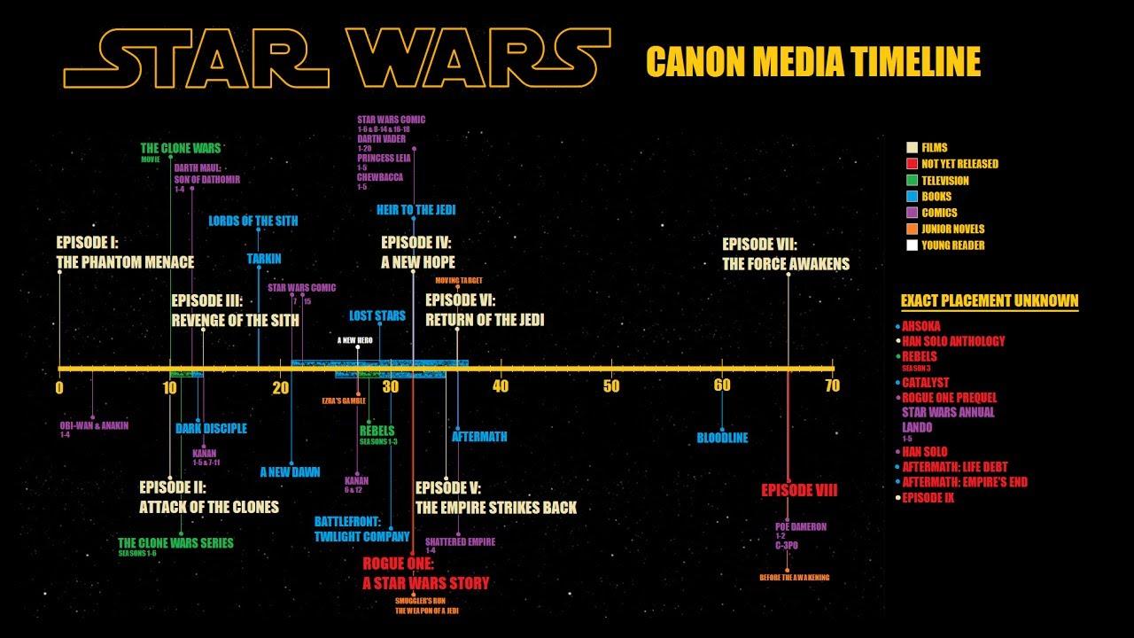 Official Star Wars Timeline Youtube