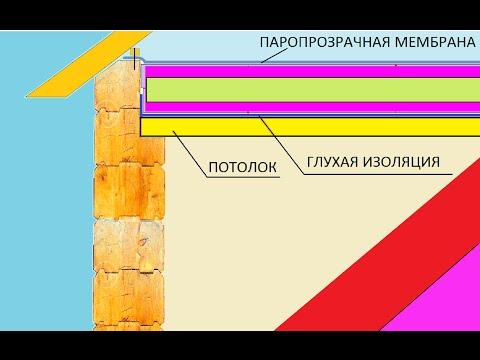 Бревенчатый дом потолок \ Потолок утепление брус сруб \ Ceiling insulation of the house from logs