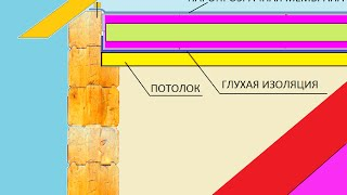 Бревенчатый дом потолок \ Потолок утепление брус сруб \ Ceiling insulation of the house from logs(Ceiling insulation, mountain chalet of logs. Proper insulation will save you money.Ceiling insulation of the house from logs. Building tour in Siberia., 2015-01-27T18:21:18.000Z)