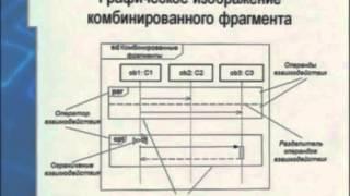 Лекция 4: Диаграмма последовательности