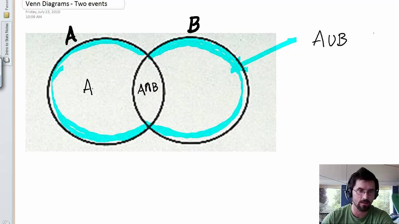 Independent Diagram Venn Events