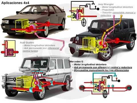 Tipos de tecnología 4x4 o de transmisión integral (17/18)